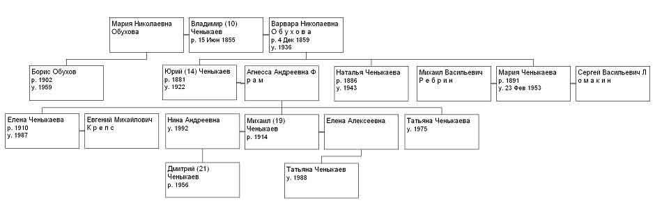 Таблица 2-2. Потомки Владимира Дмитриевича Ченыкаева.