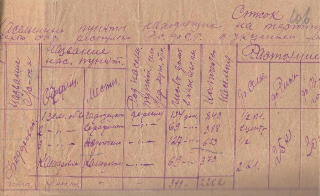 Большая Фёдоровка состав сельсовета 1929