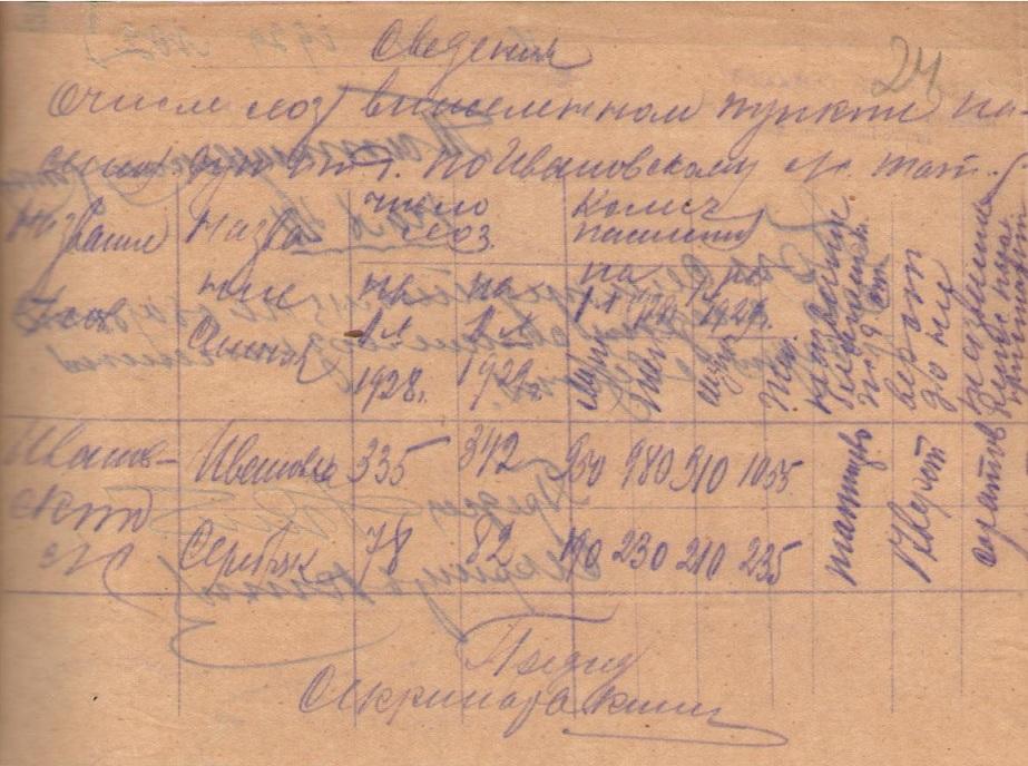 Большая Ивановка сельсовет 1929